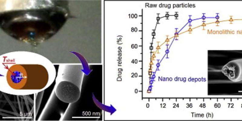 NanosizeSustainedRelease