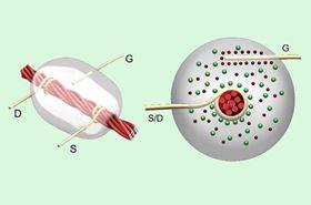 NanotubesGelAndLinenProduceFirstThreadBasedTransistor